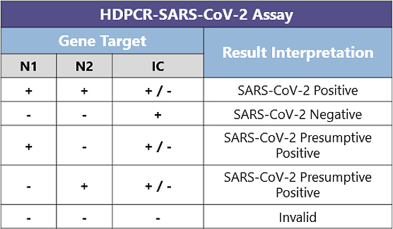 A table containing information on hdpcr sars-cov-2 assay and covid-19 information.